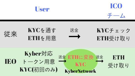 KyberNetworkのIEO