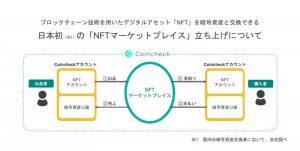 Coincheck社がNFTマーケットプレイスの提供を検討
